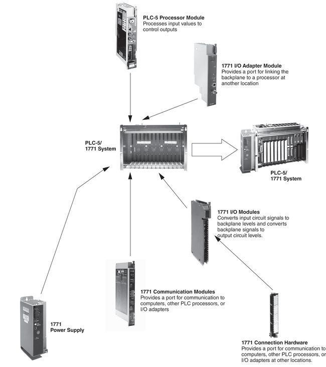 communication-module-1771-connection-hardware