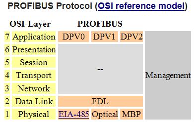 cost-efficient-profibus-protocol-converter