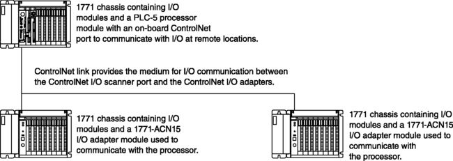 1887859 - PLC-5® System Overview