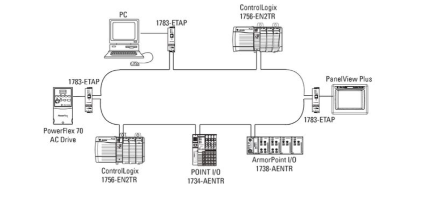 Ethernet  Ip Dh